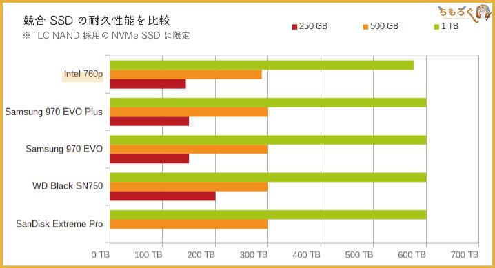 Intel 760pの耐久性能(TBW)