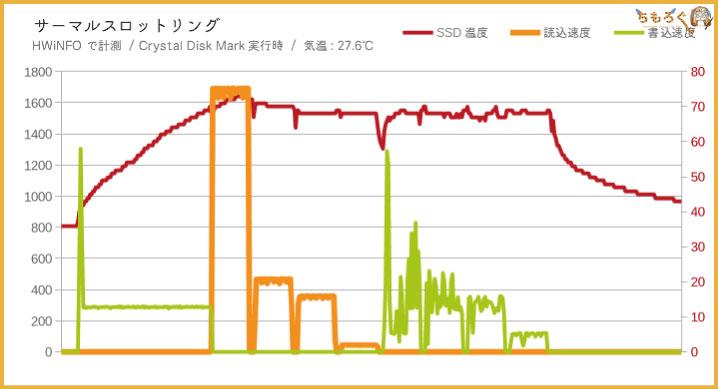 Intel 760pのSSD温度を計測