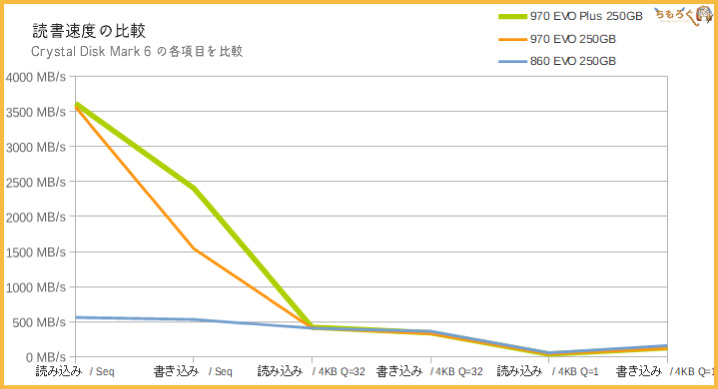 Samsung 970 EVO Plusをベンチマーク(Crystal Disk Mark)