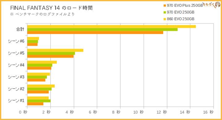 Samsung 970 EVO Plusをベンチマーク(ゲームのロード時間)