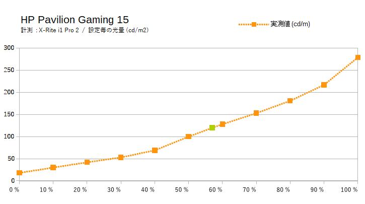 HP Pavilion Gaming 15(スタンダードモデル)のディスプレイ輝度
