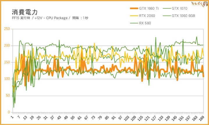 GTX 1660 Tiの消費電力を計測