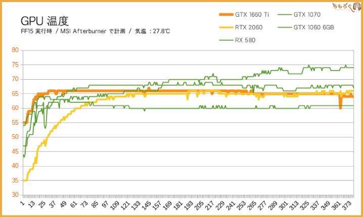 GTX 1660 Tiの動作温度(GPU温度)をチェック