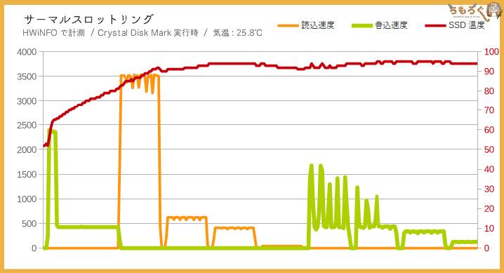 Samsung 970 EVO Plusのサーマルスロットリングを検証