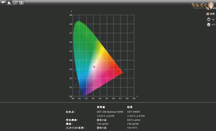 HP Pavilion Gaming 15(スタンダードモデル)のディスプレイ品質