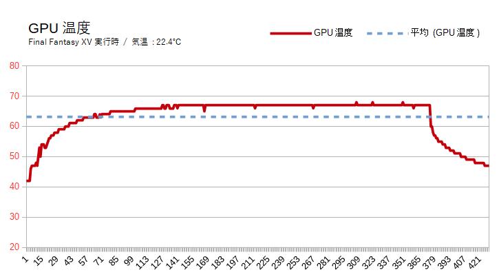 ガレリアZTの動作温度