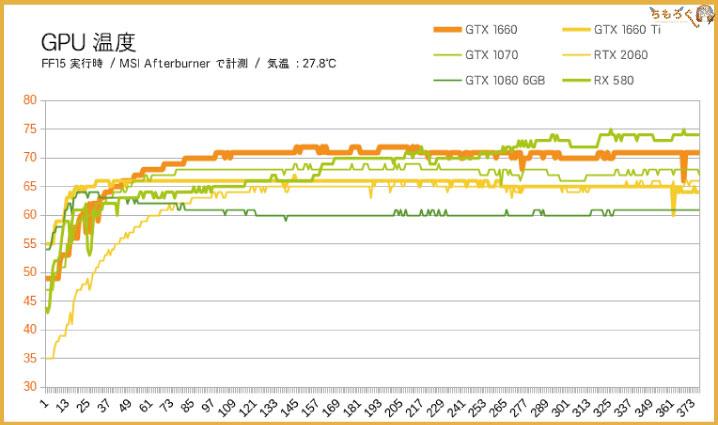 GTX 1660のグラフィックボード温度