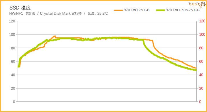 Samsung 970 EVO Plusの温度