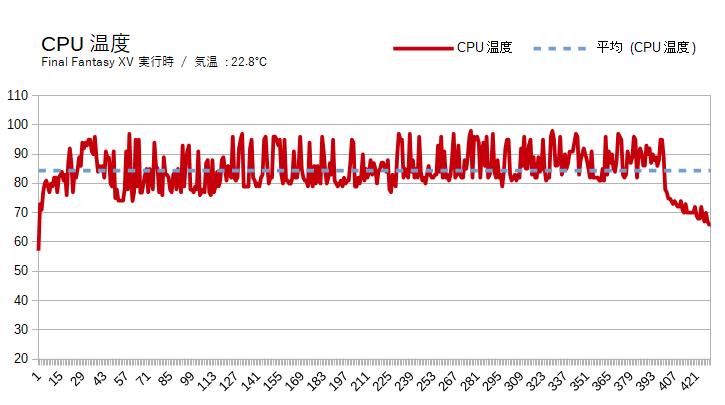 HP Pavilion Gaming 15(スタンダードモデル)のCPU温度