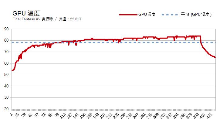 HP Pavilion Gaming 15(スタンダードモデル)のグラボ温度