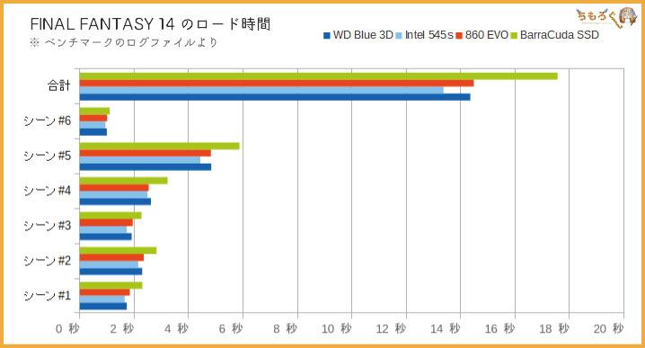 WD Blue 3Dの性能(ゲームのロード時間)