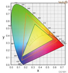 HP Pavilion 15 cs-0000の色カバー率(AdobeRGB)