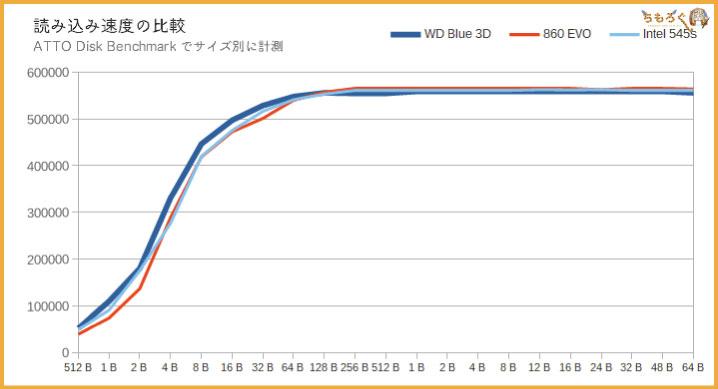 WD Blue 3Dの性能(ATTO Disk Benchmark)