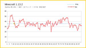 マインクラフト(1.13.2)の結果