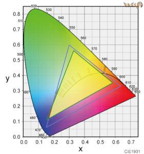 HP Pavilion 15 cs-0000の色カバー率(sRGB)