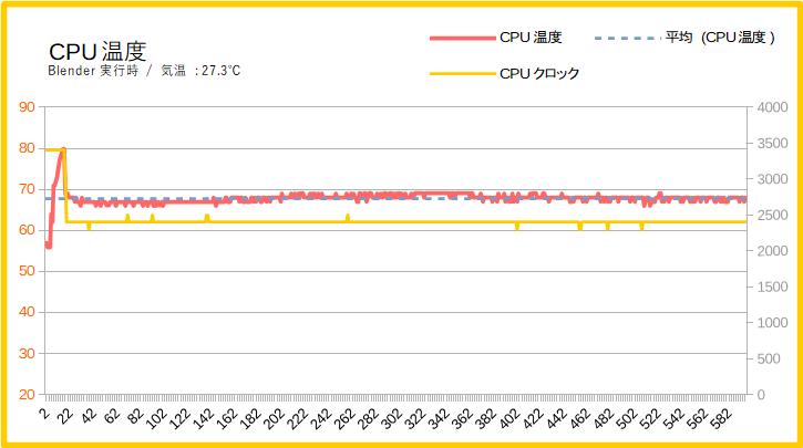 HP Pavilion 15 cs-0000の動作温度