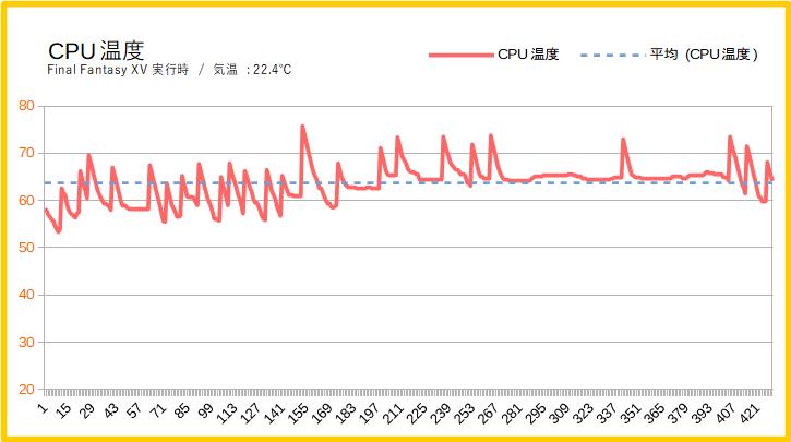 HP Pavilion Gaming 690のCPU温度