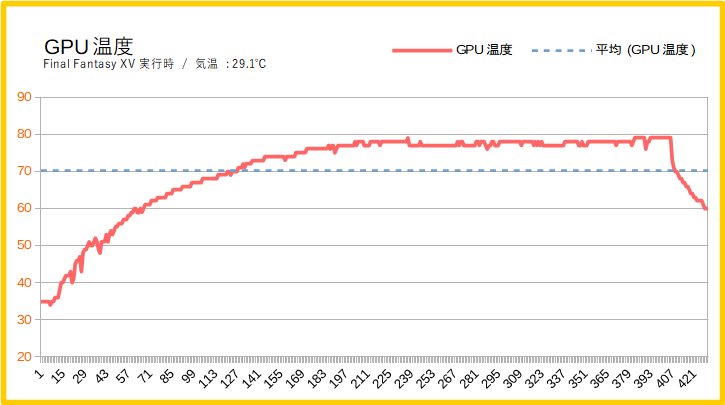 HP Pavilion Gaming 690のグラボ温度