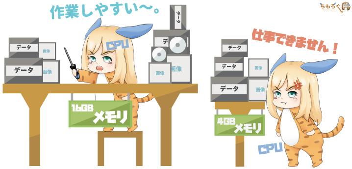 メモリの容量 = 作業机の広さ