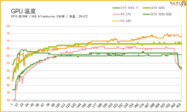 GTX 1650のGPU温度