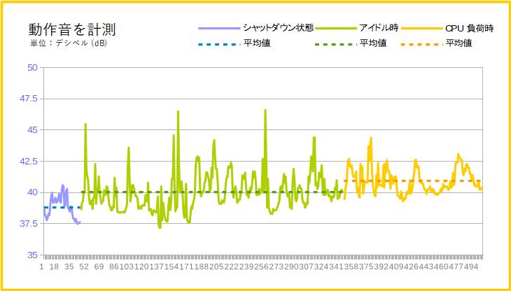 HP Spectre x360 15-df0000(動作音)