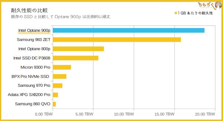 Intel Optane 900pの耐久性能