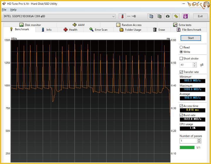 Intel Optane 900pのベンチマーク(HD Tune Pro)