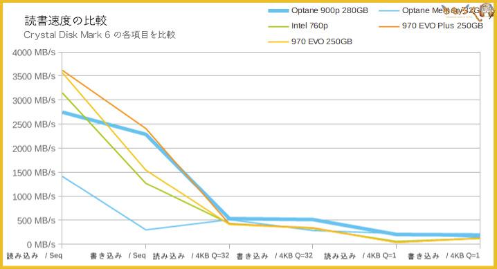 Intel Optane 900pのベンチマーク(Crystal Disk Mark 6)