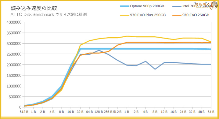 Intel Optane 900pのベンチマーク(ATTO Disk Benchmark)