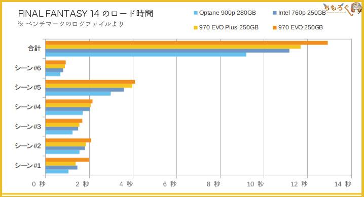 Intel Optane 900pのベンチマーク(FF14のロード時間)