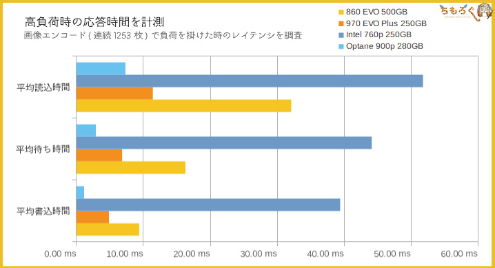 Intel Optane 900pのベンチマーク(レイテンシ検証)