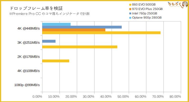 Intel Optane 900pのベンチマーク(Adobe Premiere Proプレビュー)