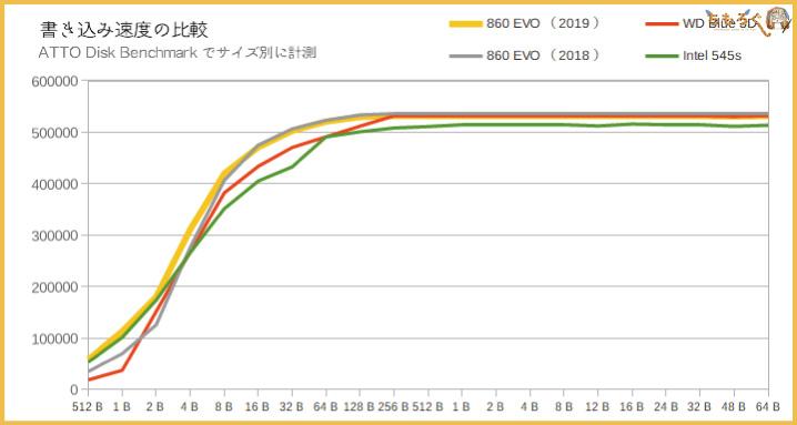 Samsung 860 EVOの性能(ATTO Disk Benchmark)