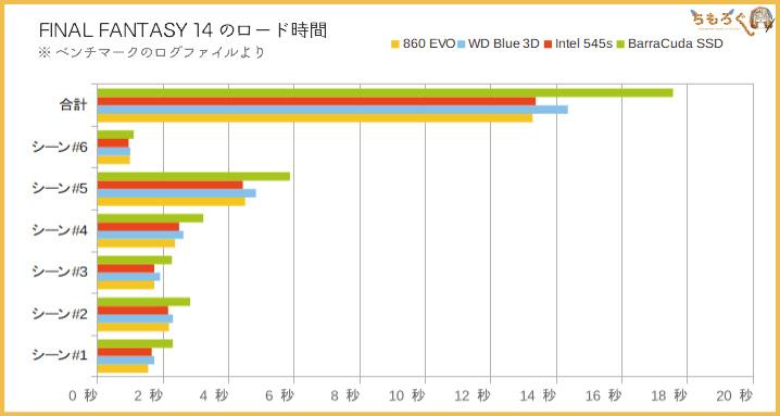 Samsung 860 EVOの性能(Premiere Pro プレビュー)