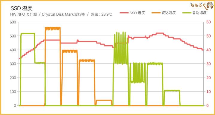 Samsung 860 EVOの性能(サーマルスロットリングを調査)