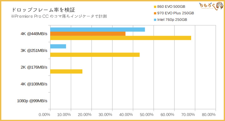 Samsung 860 EVOの性能(Premiere Proプレビュー)