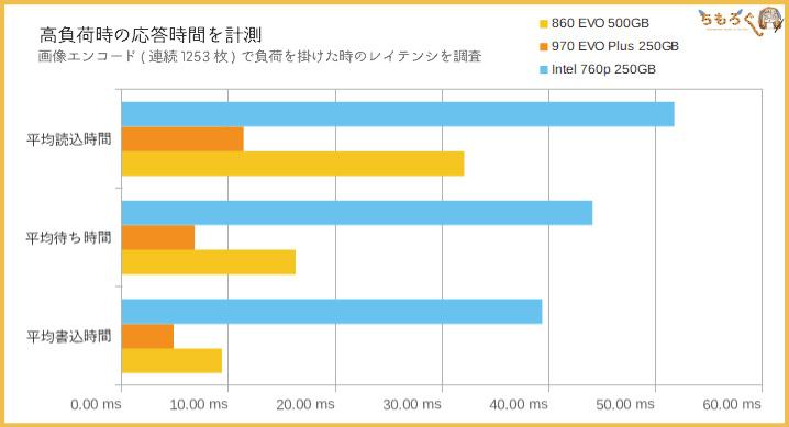 Samsung 860 EVOの性能(レイテンシを計測)
