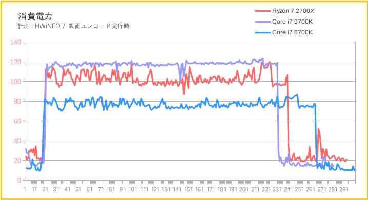 Ryzen 7とCore i7で消費電力を比較