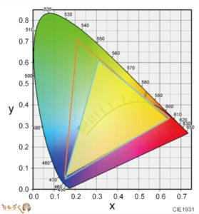 HP Spectre x360 15-df0000(ディスプレイの品質)