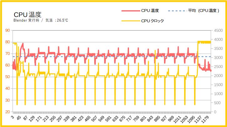 HP Pavilion 13-an0055TU(SAKURA)の動作温度