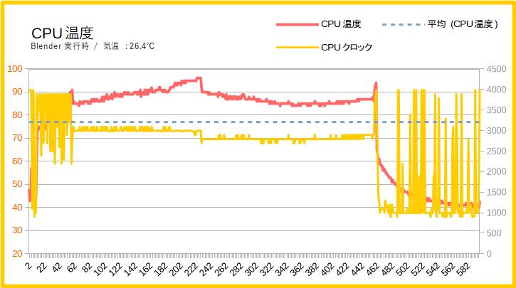 HP Spectre x360 15-df0000(CPU温度)