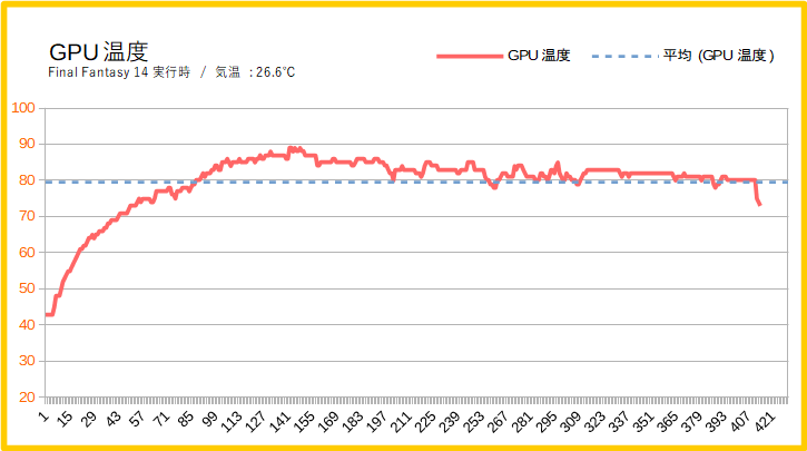HP Spectre x360 15-df0000(GPU温度)