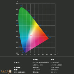 HP Spectre x360 15-df0000(SAKURA)のディスプレイ品質