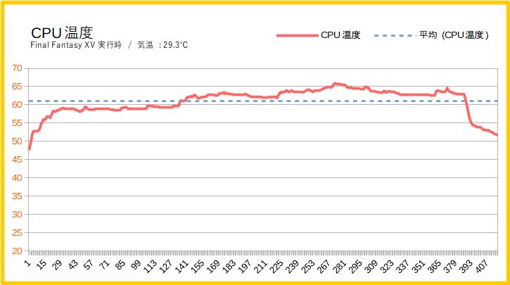 ガレリアRJ5のCPU温度