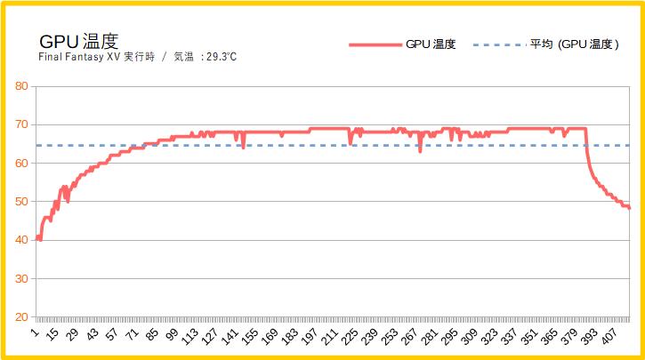 ガレリアRJ5のグラボ温度
