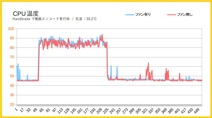 CPU温度の差を検証
