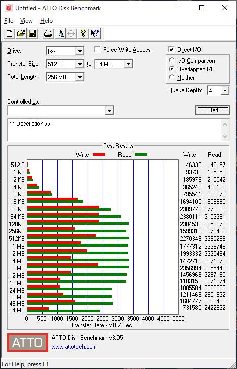 Adata XPG SX8200 Proのベンチマーク(ATTO Disk Benchmark)