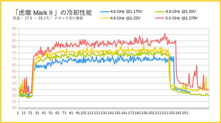 「虎徹Mark II」の冷却性能(Core i7 9700K)