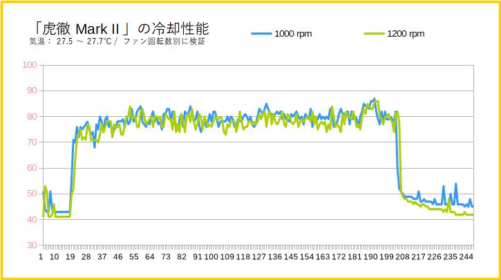 「虎徹Mark II」の冷却性能(100%回転時)