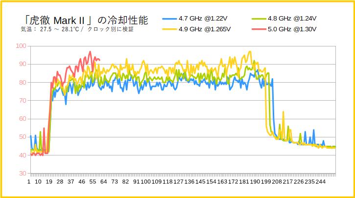 「虎徹Mark II」の冷却性能(Core i9 9900K)